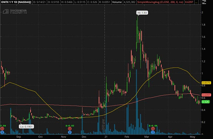 Penny_Stocks_to_Watch_Onconova Therapeutics Inc. (ONTX Stock Chart)