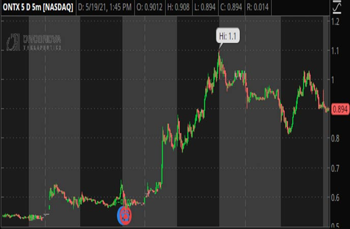 Penny_Stocks_to_Watch_Onconova_Therapeutics_Inc_ONTX_Stock_Chart