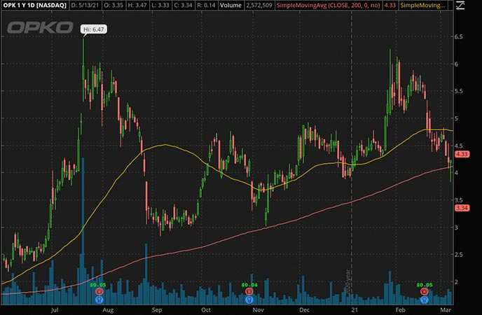 Penny_Stocks_to_Watch_Opko Health Inc. (OPK Stock Chart)