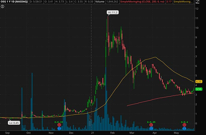 Penny_Stocks_to_Watch_Orbital Energy Group Inc. (OEG Stock Chart)