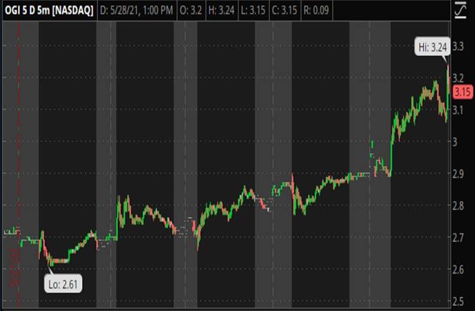 Penny_Stocks_to_Watch_OrganiGram_Holdings_Inc_OGI_Stock_Chart