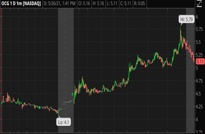 Penny_Stocks_to_Watch_Oriental_Culture_Holding_LTD_OCG_Stock_Chart