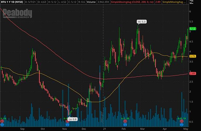 Penny_Stocks_to_Watch_Peabody Energy Corp. (BTU Stock Chart)
