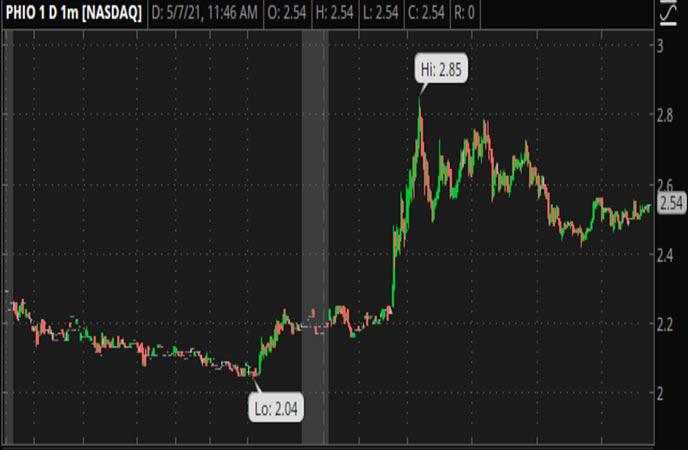 Penny_Stocks_to_Watch_Phio_Pharmaceuticals_Corp_PHIO_Stock_Chart