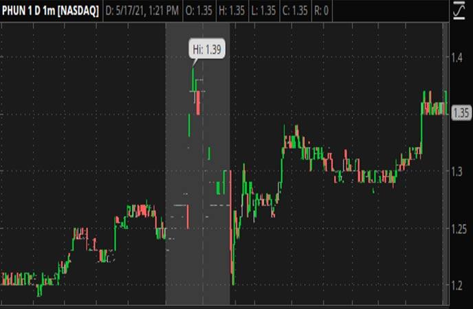 Penny_Stocks_to_Watch_Phunware_Inc._(PHUN_Stock_Chart)