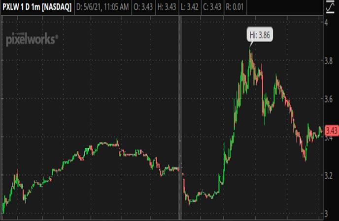 Penny_Stocks_to_Watch_Pixelworks_Inc._(PXLW_Stock_Chart)