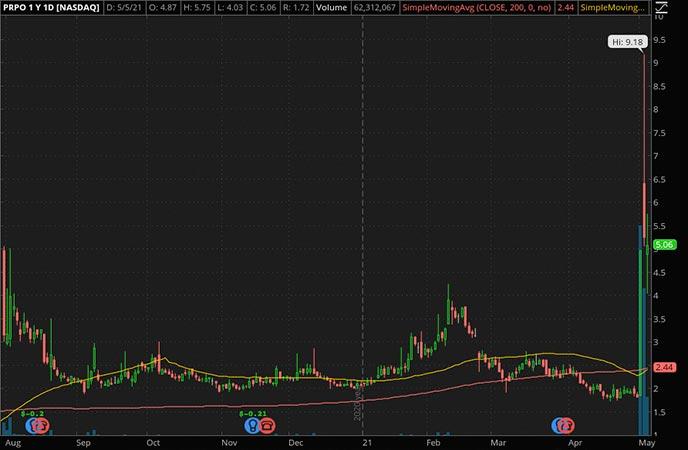 Penny_Stocks_to_Watch_Precipio Inc. (PRPO Stock Chart)