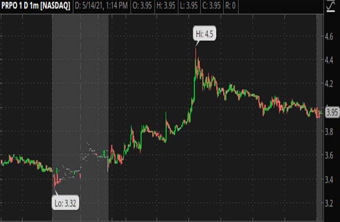 Penny_Stocks_to_Watch_Precipio_Inc._(PRPO_Stock_Chart)