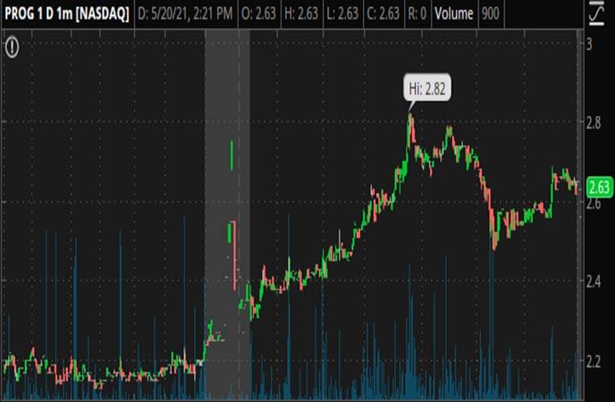 Penny_Stocks_to_Watch_Progenity_Inc._(PROG_Stock_Chart)