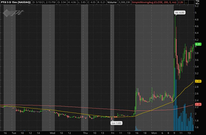 Penny_Stocks_to_Watch_Protagenic Therapeutics Inc. (PTIX Stock Chart)
