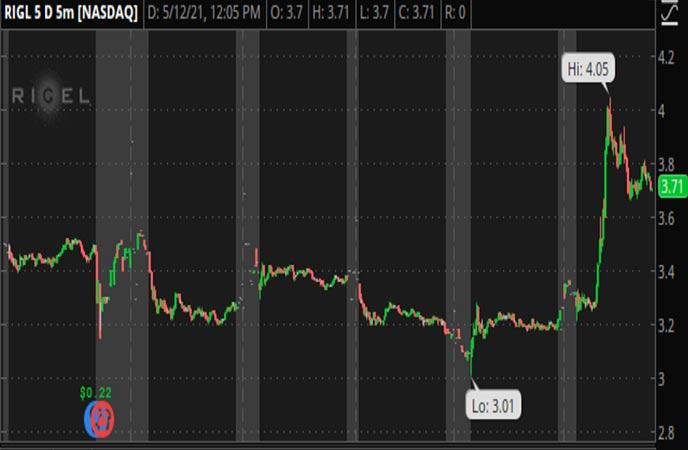 Penny_Stocks_to_Watch_Rigel_Pharmaceuticals_Inc_RIGL_Stock_Chart