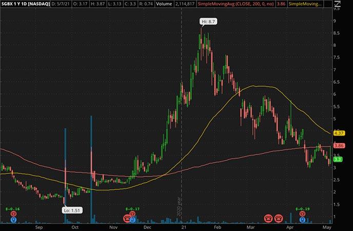 Penny_Stocks_to_Watch_SG Blocks Inc. (SGBX Stock Chart)