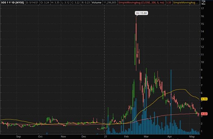Penny_Stocks_to_Watch_SOS Ltd. (SOS Stock Chart)