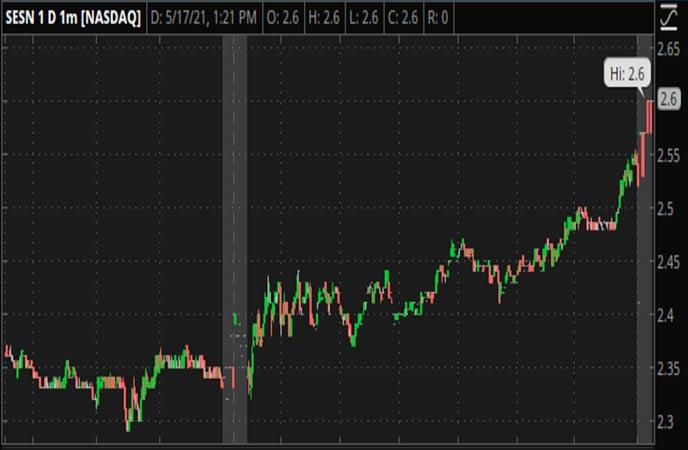 Penny_Stocks_to_Watch_Sesen_Bio_Inc._(SESN_Stock_Chart)
