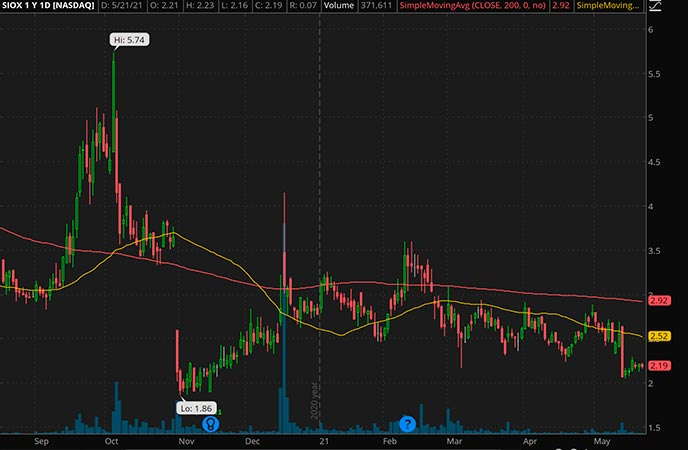 Penny_Stocks_to_Watch_Sio Gene Therapies Inc. (SIOX Stock Chart)