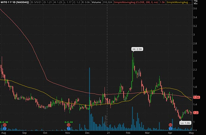 Penny_Stocks_to_Watch_Stealth BioTherapeutics Corp. (MITO Stock Chart)