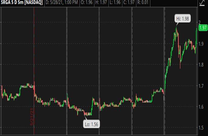Penny_Stocks_to_Watch_Surgalign_Holdings_Inc_SRGA_Stock_Chart