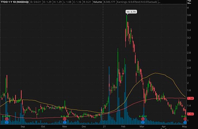 Penny_Stocks_to_Watch_T2 Biosystems Inc. (TTOO Stock Chart)