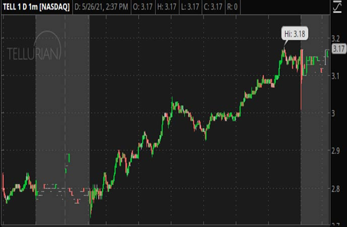 Penny_Stocks_to_Watch_Tellurian_Inc._(TELL_Stock_Chart)