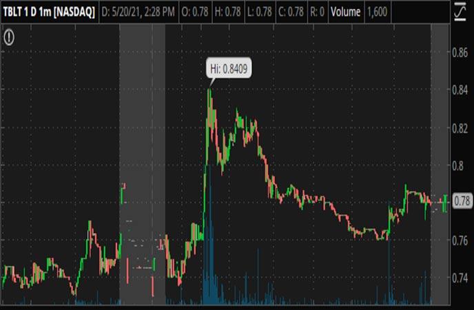 Penny_Stocks_to_Watch_ToughBuilt_Industries_Inc_TBLT_Stock_Chart