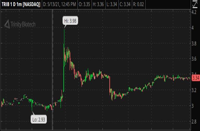 Penny_Stocks_to_Watch_Trinity_Biotech_plc_(TRIB_Stock_Chart)