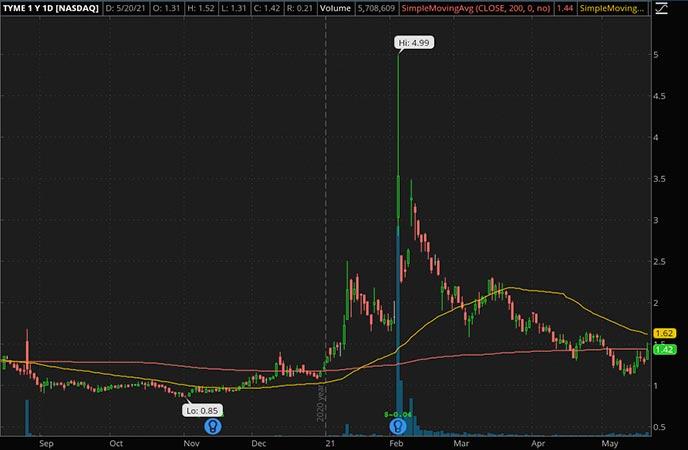 Penny_Stocks_to_Watch_Tyme Technologies Inc. (TYME Stock Chart)