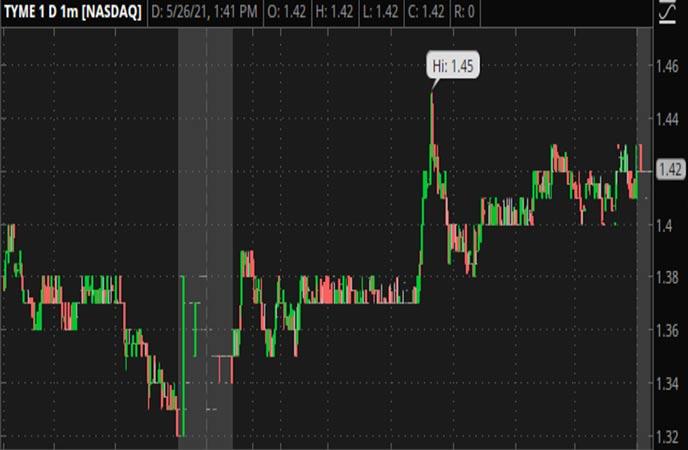 Penny_Stocks_to_Watch_Tyme_Technologies_Inc_TYME_Stock_Chart