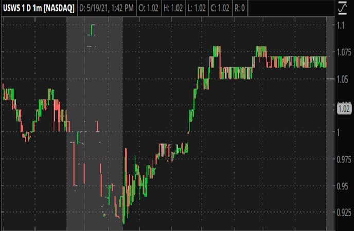 Penny_Stocks_to_Watch_U_S_Well_Services_Inc_USWS_Stock_Chart