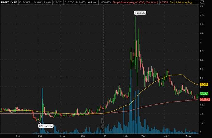 Penny_Stocks_to_Watch_United States Antimony Corp. (UAMY Stock Chart)