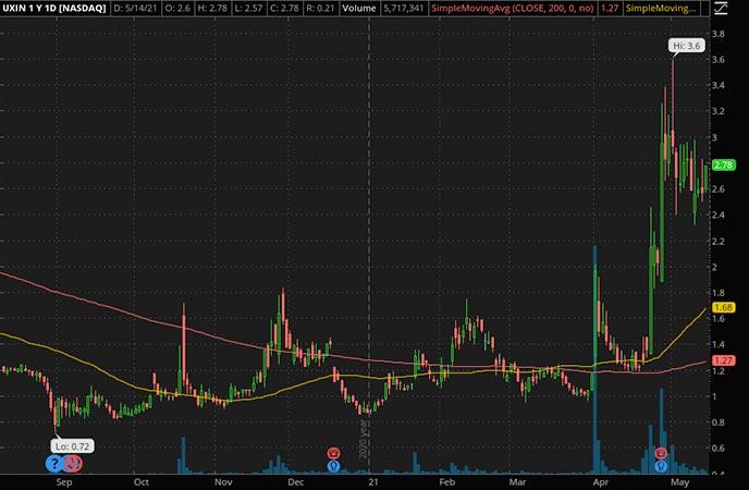 Penny_Stocks_to_Watch_Uxin Ltd. (UXIN Stock Chart)