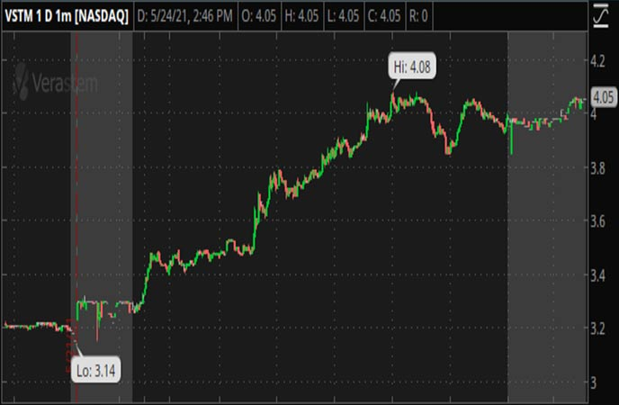 Penny_Stocks_to_Watch_Verastem_Inc._(VSTM_Stock_Chart)
