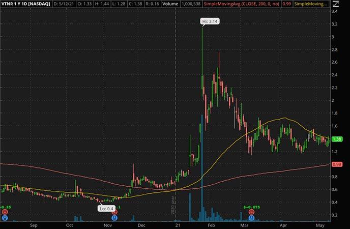 Penny_Stocks_to_Watch_Vertex Energy Inc. (VTNR Stock Chart)