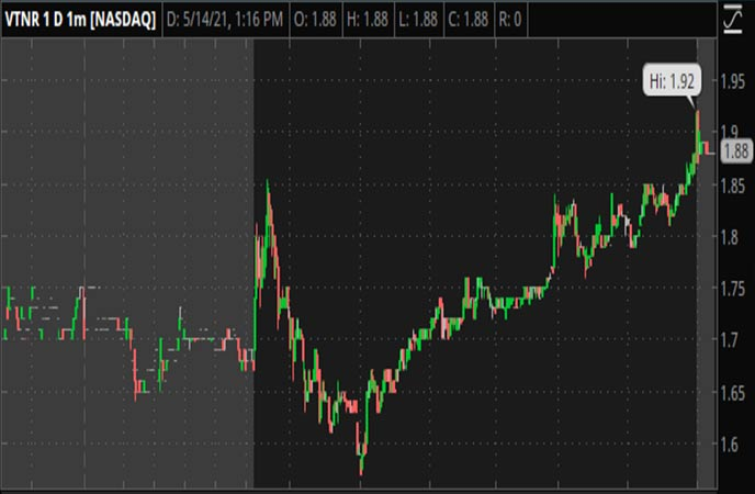 Penny_Stocks_to_Watch_Vertex_Energy_Inc._(VTNR_Stock_Chart)