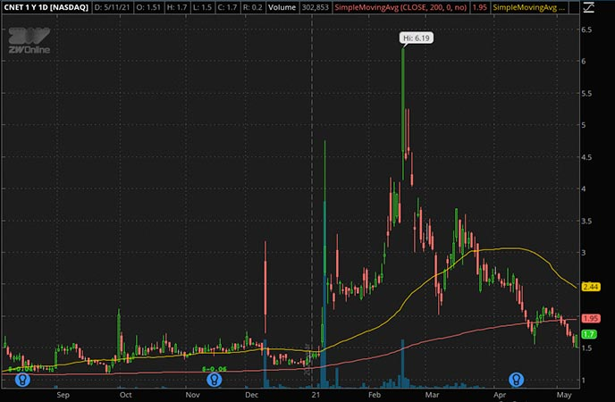 Penny_Stocks_to_Watch_ZW Data Action Technologies Inc. (CNET Stock Chart)