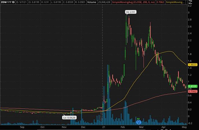 Penny_Stocks_to_Watch_Zomedica Corp. (ZOM Stock Chart)