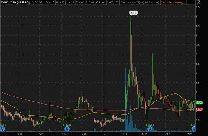 Penny_Stocks_to_Watch_Zynerba Pharmaceuticals Inc. (ZYNE Stock Chart)