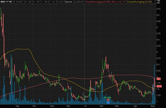 Penny_Stocks_to_Watch_iBio Inc. (IBIO Stock Chart)