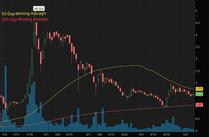 Reddit penny stocks to buy American Battery Metals ABML stock chart
