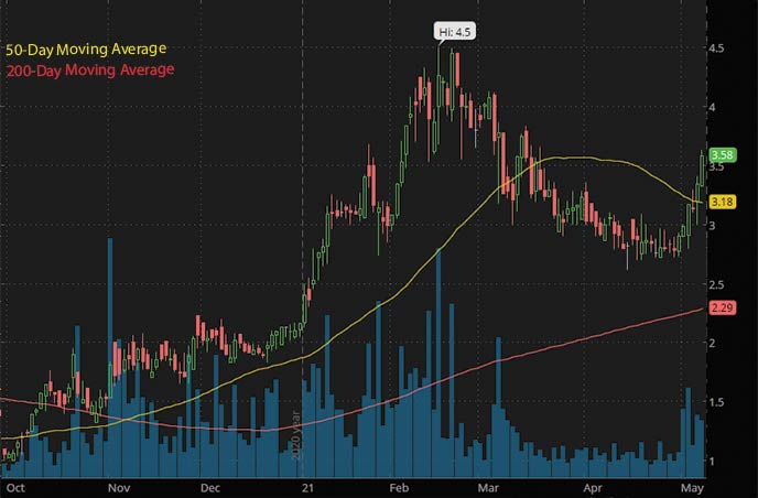 Reddit penny stocks to buy Harvest Health & Recreation HRVSF stock chart