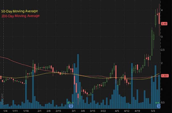 Reddit penny stocks to buy Hertz Global Holdings HTZGQ stock chart