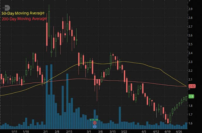 best penny stocks to buy DURECT Corp. DRRX stock chart