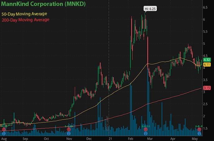 best penny stocks to buy MannKind Corp MNKD stock chart