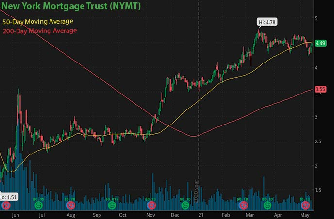 best penny stocks to buy New York Mortgage Trust NYMT stock chart