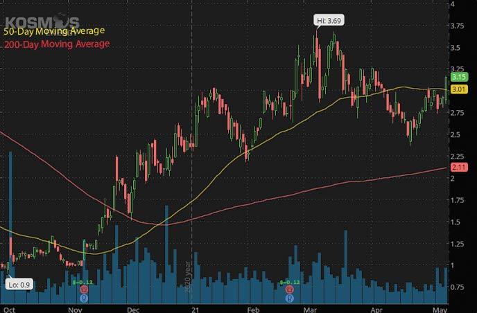 best penny stocks to buy on Robinhood Kkosmos Energy KOS stock chart