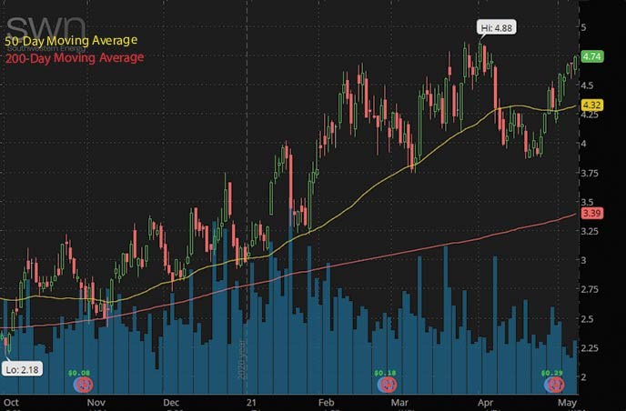 best penny stocks to buy on Robinhood Southwestern Energy Company SWN stock chart