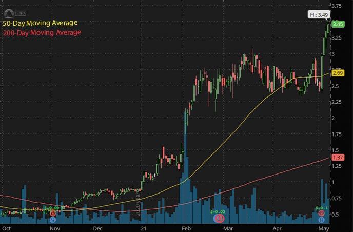 best penny stocks to buy on Robinhood Tetra Technologies TTI URG stock chart