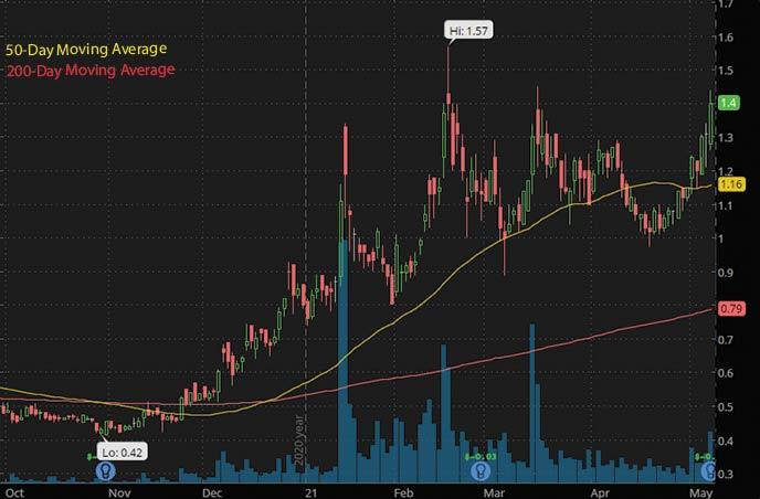 best penny stocks to buy on Robinhood Ur Energy Inc URG stock chart