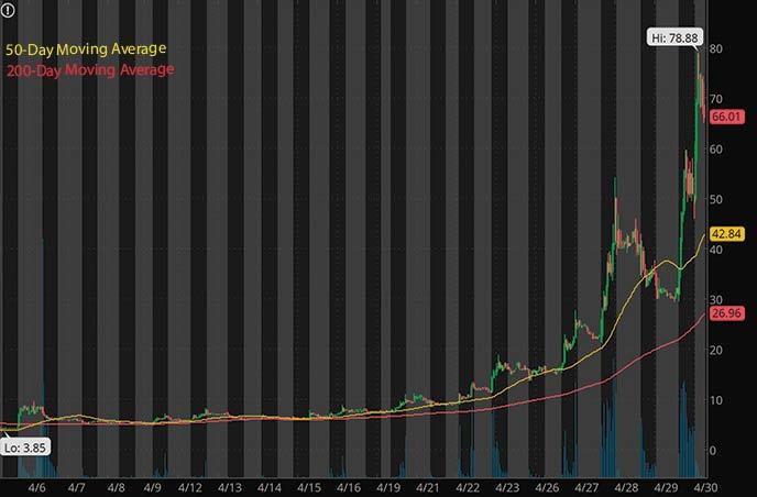 best penny stocks to buy right now Brooklyn ImmunoTherapeutics BTX stock chart