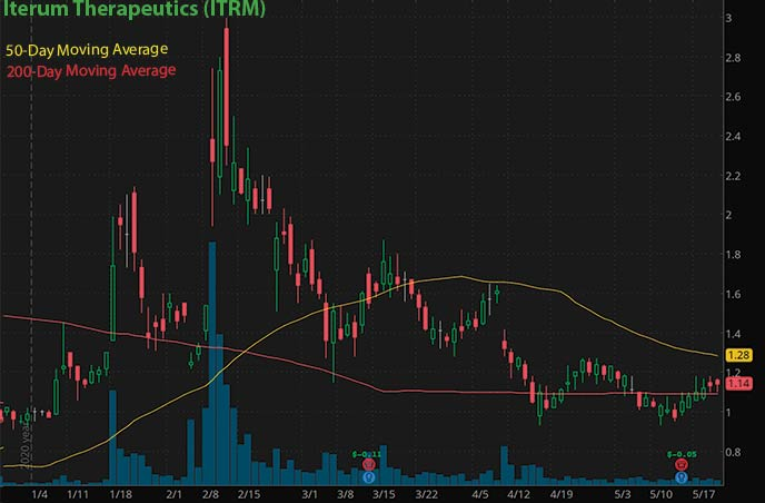 best penny stocks to buy right now Iterum Therapeutics ITRM stock chart