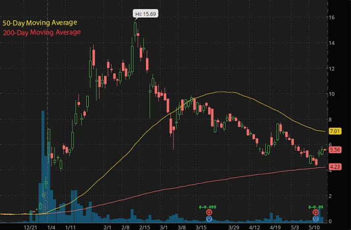 best penny stocks to watch Bionano Genomics Inc. BNGO stock chart